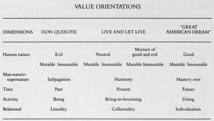 kluckhohn and strodtbeck Kluckhohn and strodtbeck's (1961) values orientation theory proposes that all human societies must answer a limited number of universal problems, that the value-based solutions are limited in number and universally known, but that different cultures have different preferences among them suggested questions include.