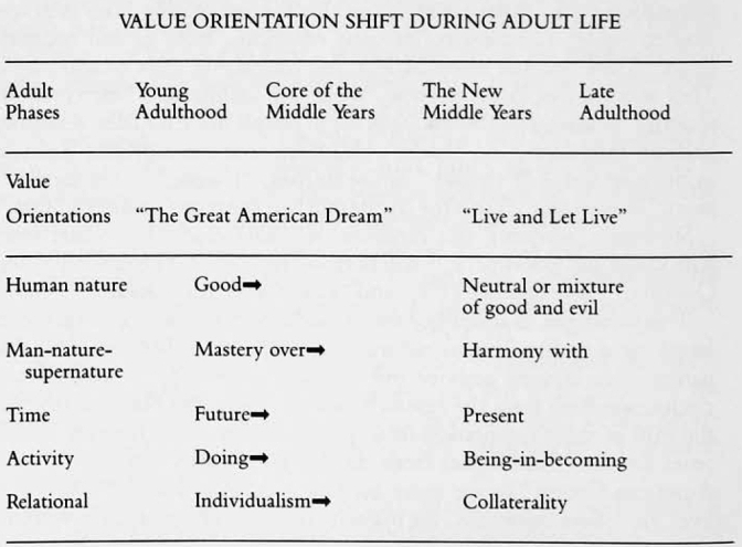 florence kluckhohn value orientations essay It initiated a long-term comparative project which led to the theory of value orientations of florence kluckhohn and fred strodtbeck these investigations owe much to talcott parsons' functionalism which places the actor and value guided action at the heart of the sociologists' interest.